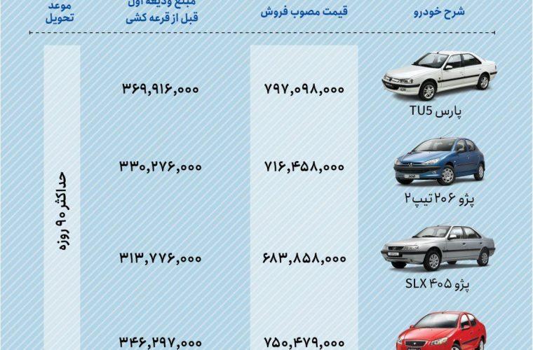 فروش فوق العاده ۴ محصول ایران خودرو به روش اعتباری